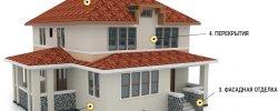Дома из Газобетона под Ключ Проекты